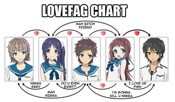 lovechart
